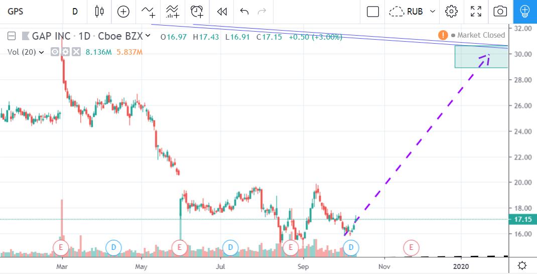 Оценка справедливой стоимости акций GAP и Nordstrom